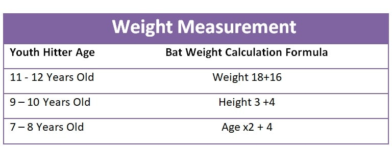 Youth Bats Weight Measurement